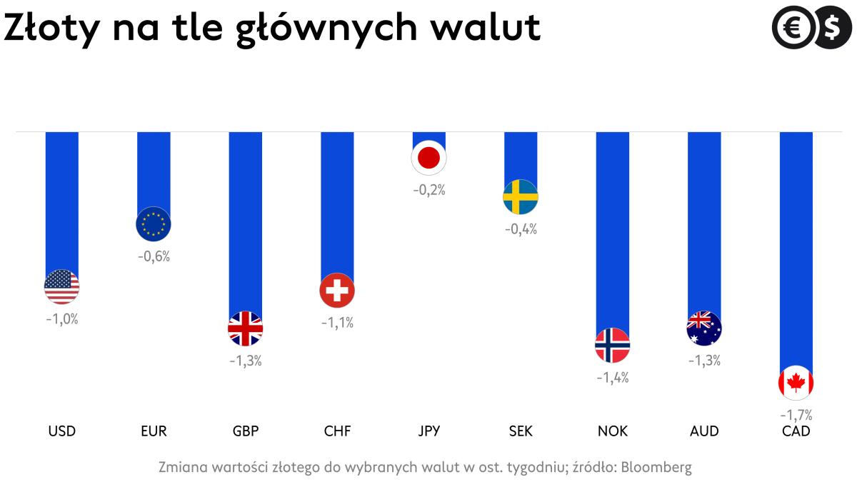 Kursy walut: EUR/PLN, USD/PLN, CHF/PLN i inne złotowe pary walutowe; źródło: Bloomberg