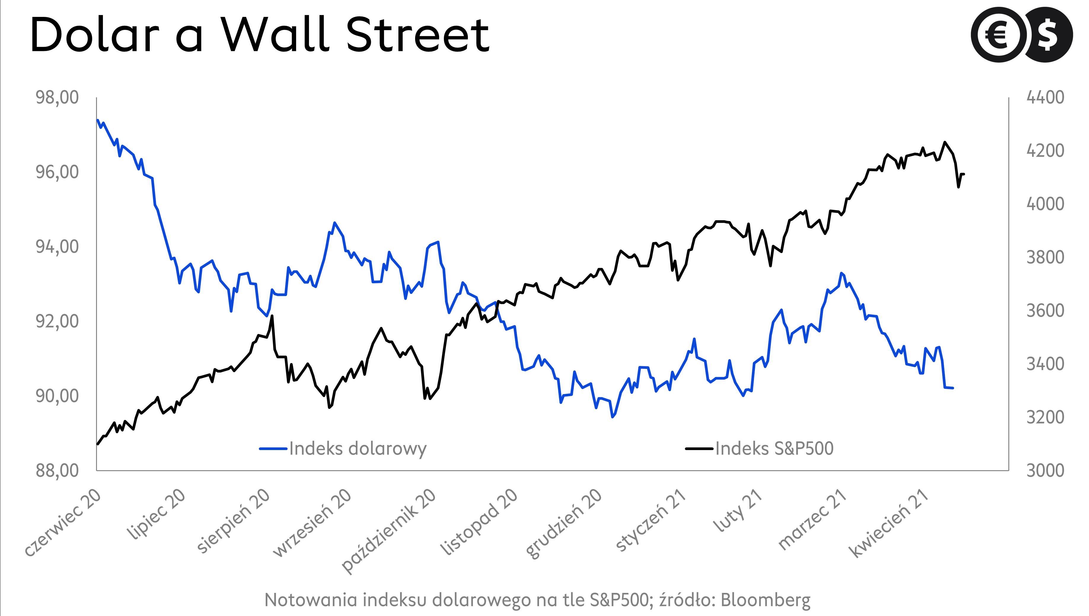 Notowania dolara na tle S&P500; źródło: Bloomberg