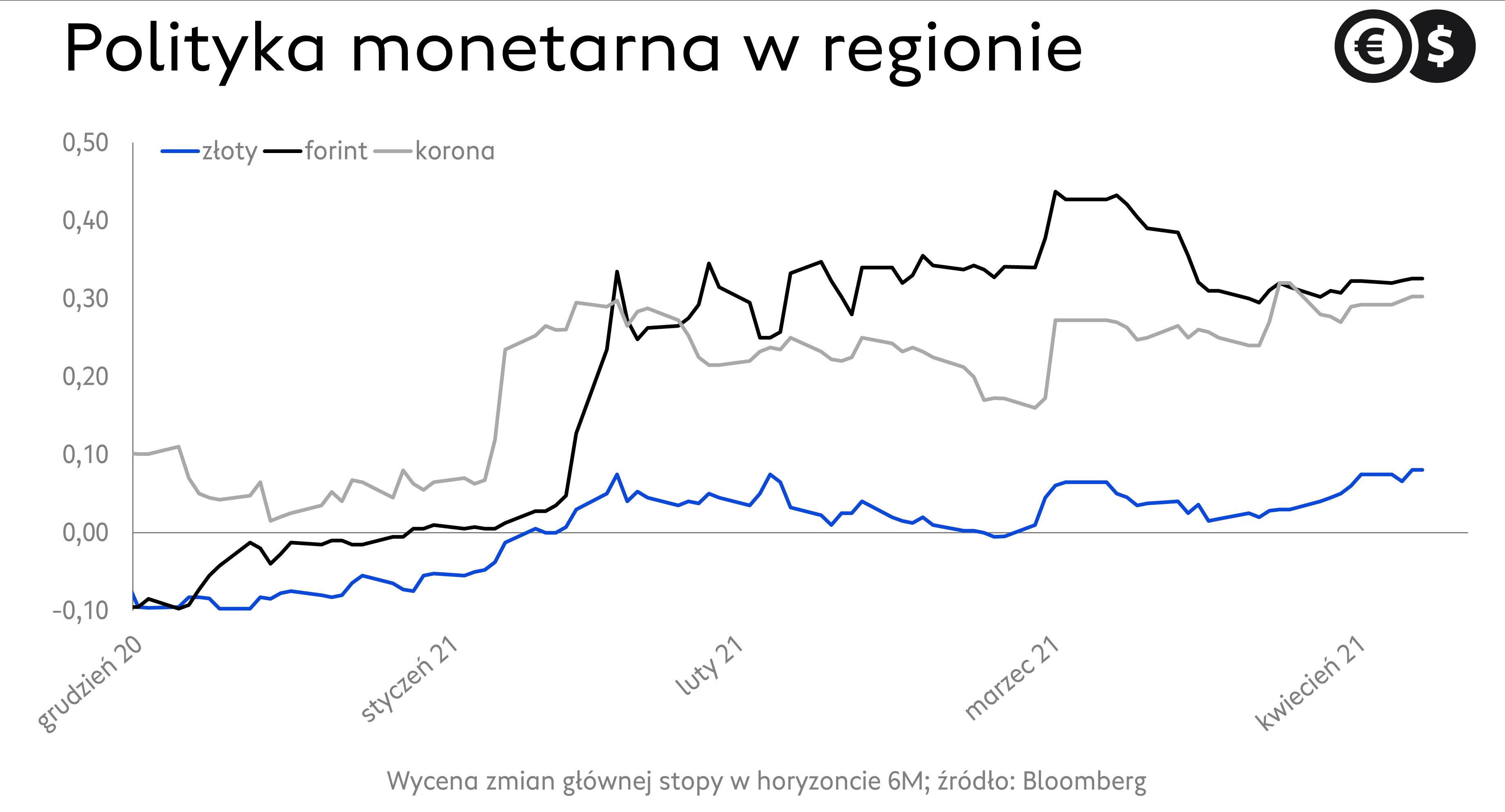 Wycena stóp procentowych w regionie; źródło: Bloomberg
