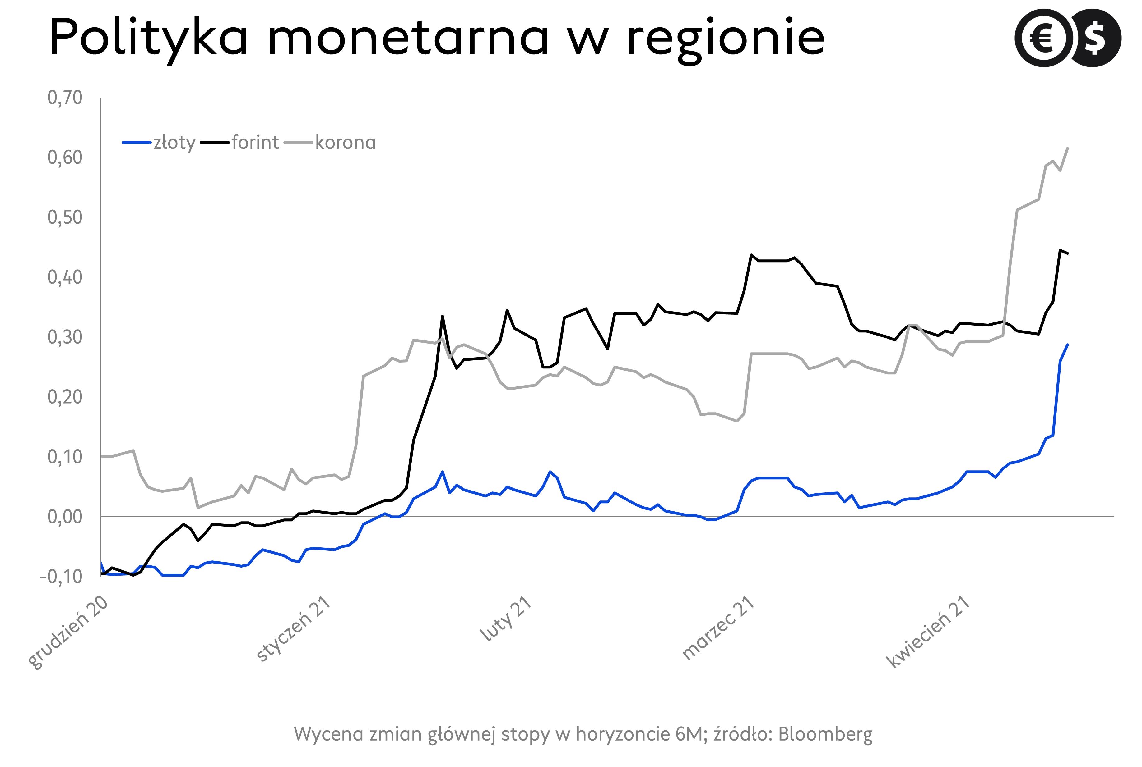 Wycena stóp procentowych w regionie, źródło: Bloomberg