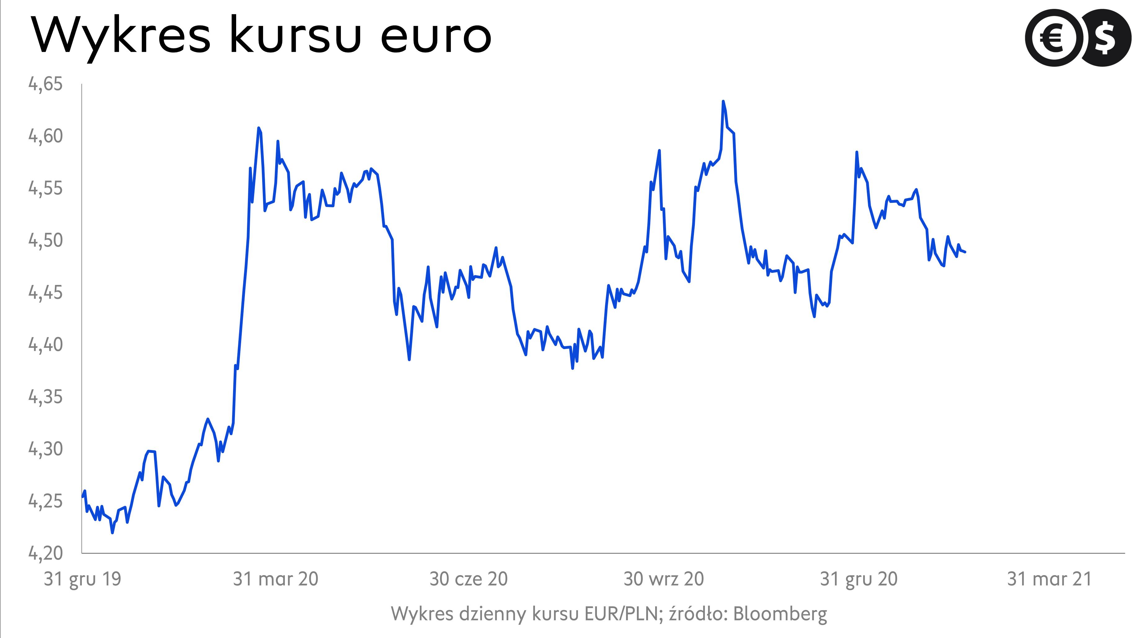 Wykres kursu euro