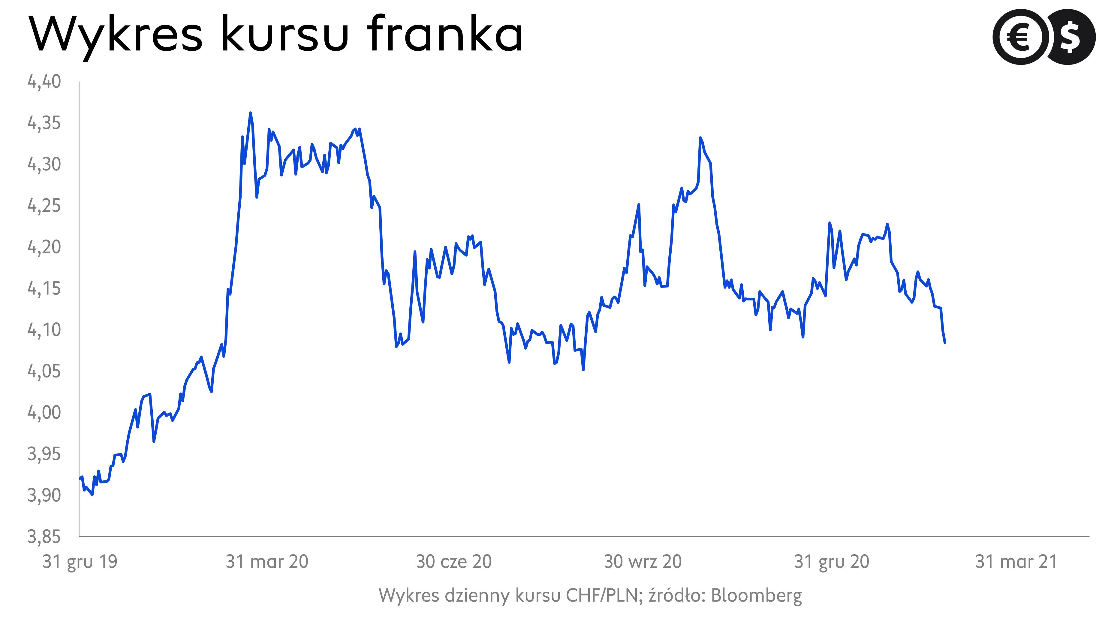 Wykres kursu franka