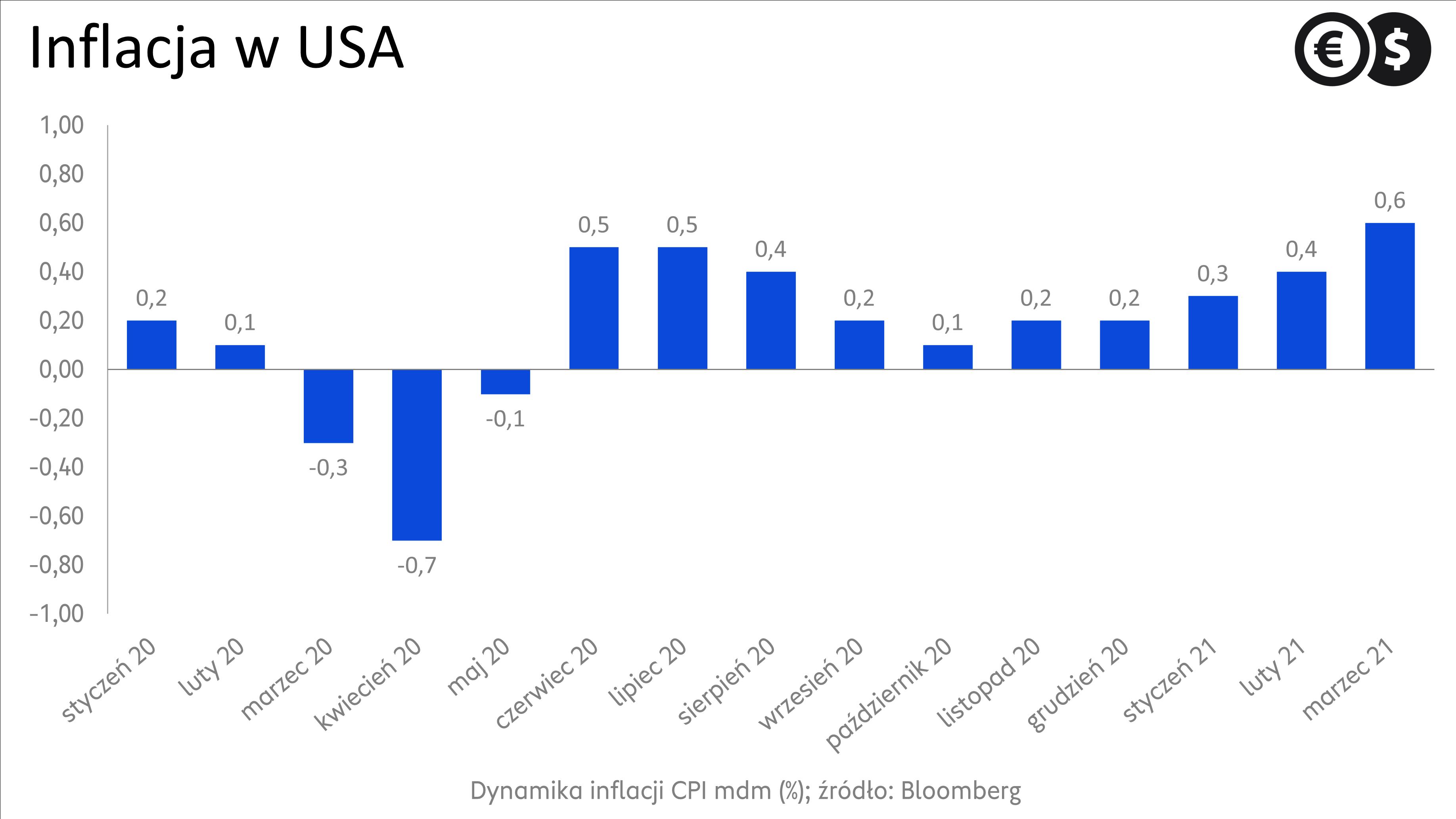 Inflacja w USA