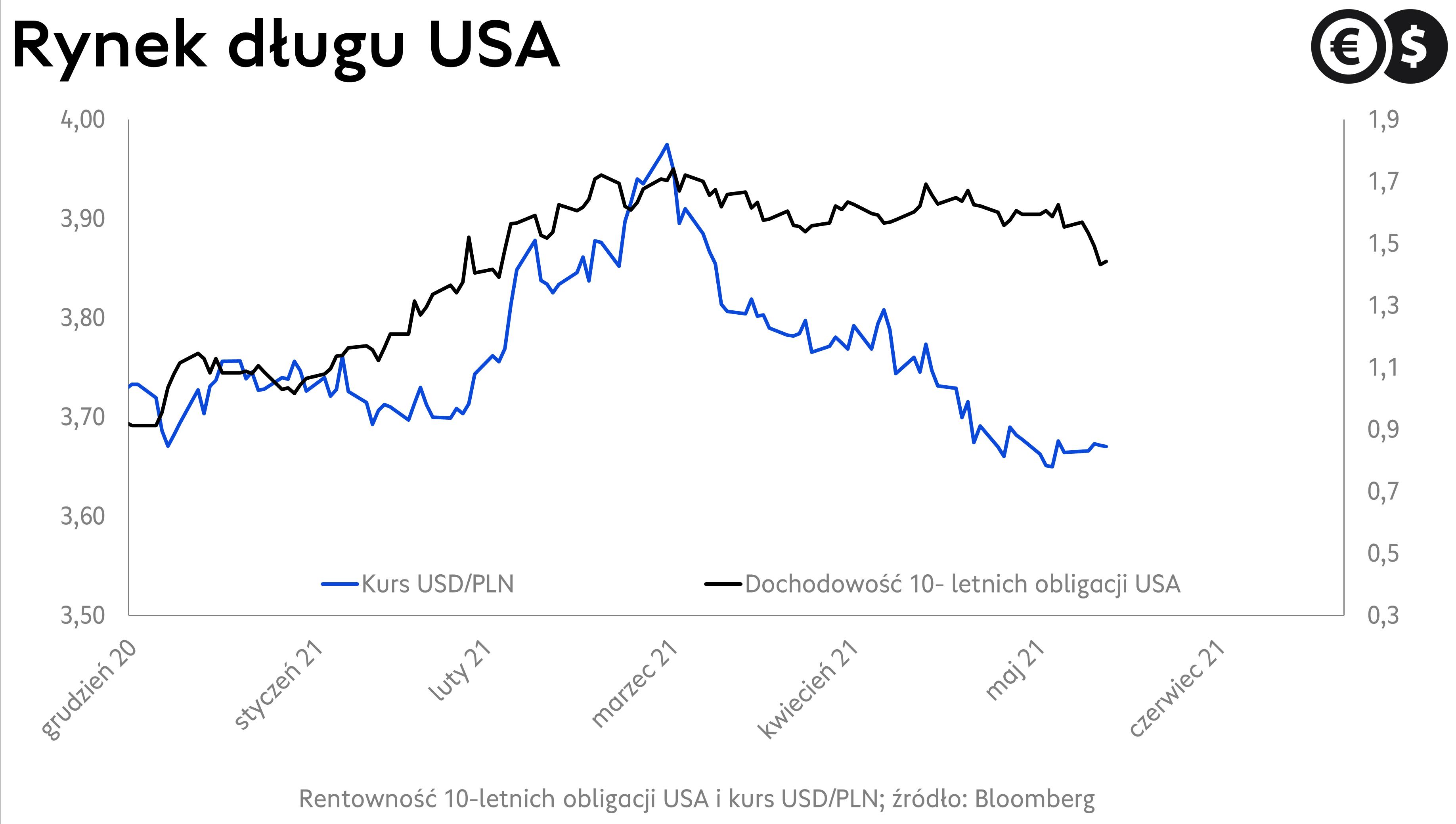 Kurs dolara i rentowność długu USA źródło: Bloomberg
