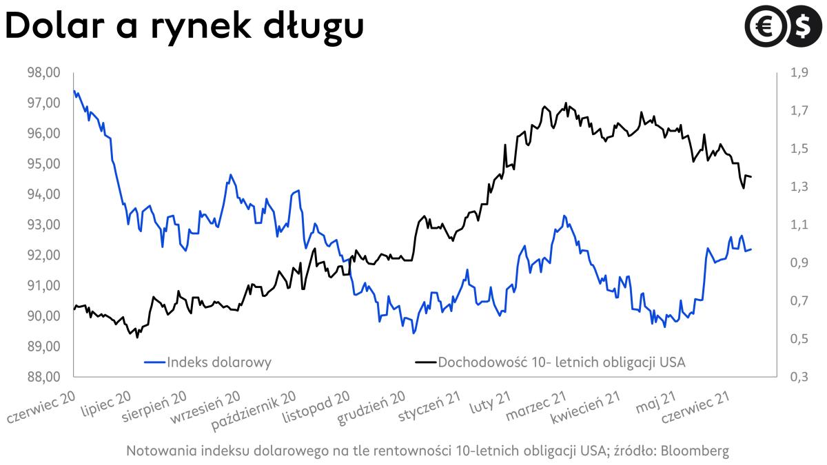 Kurs dolara na tle rentowności długu USA; źródło: Bloomberg