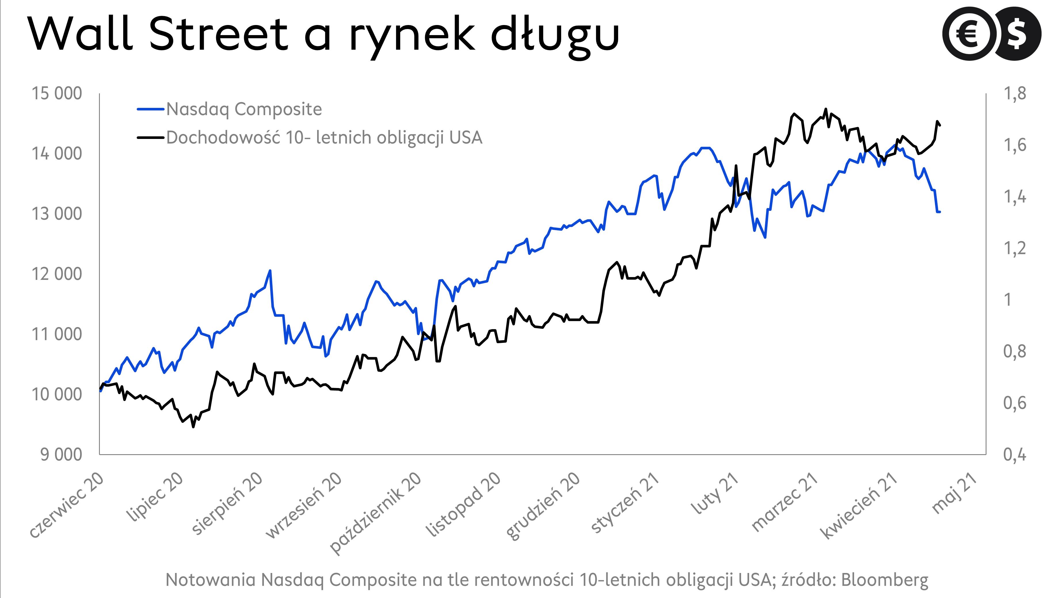 Rynek długu USA i notowania spółek z sektora technologicznego; źródło: Bloomberg