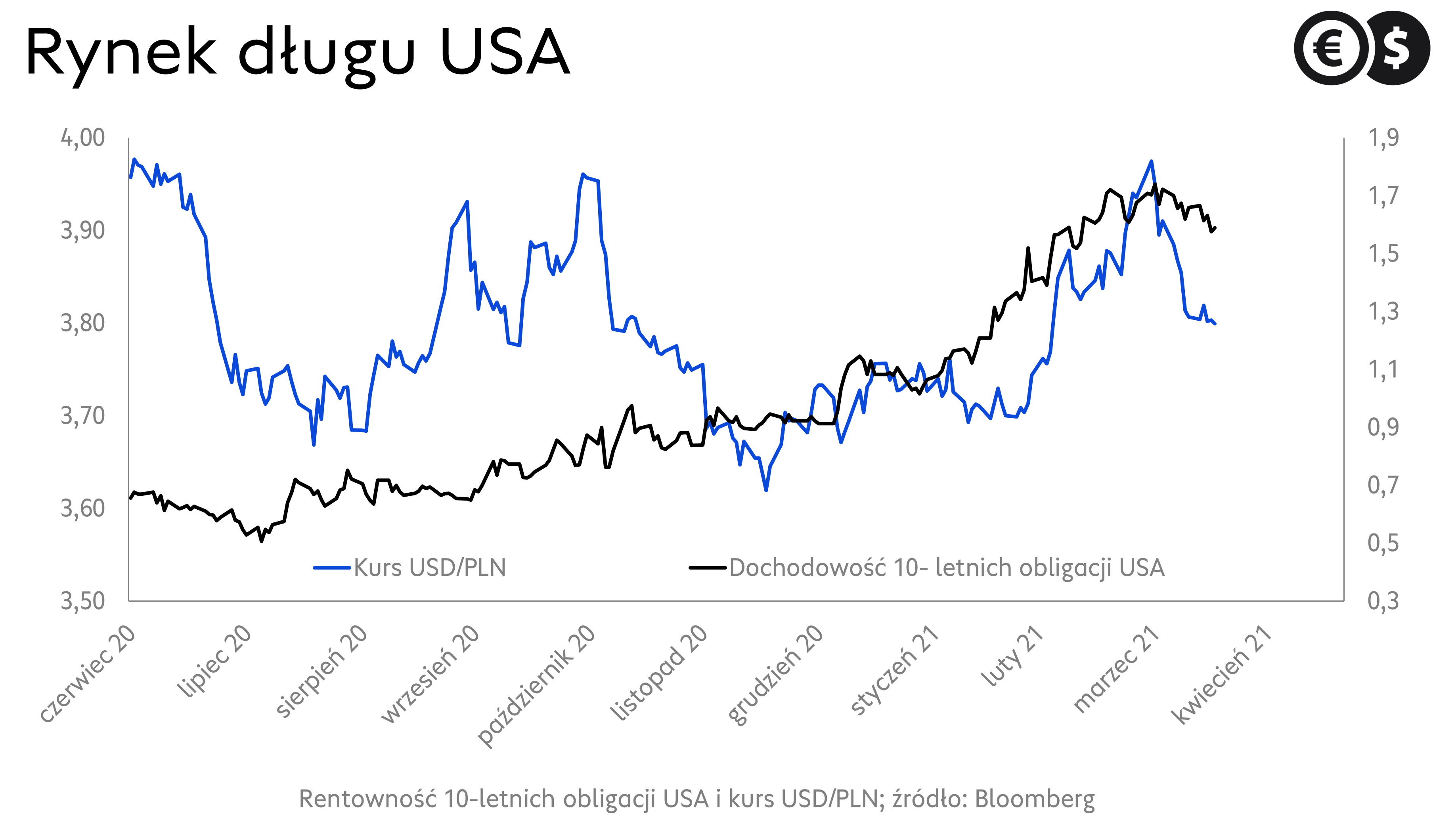 Kurs dolara, wykres EUR/USD i rentowności dziesięcioletnich obligacji USA; źródło: Bloomberg