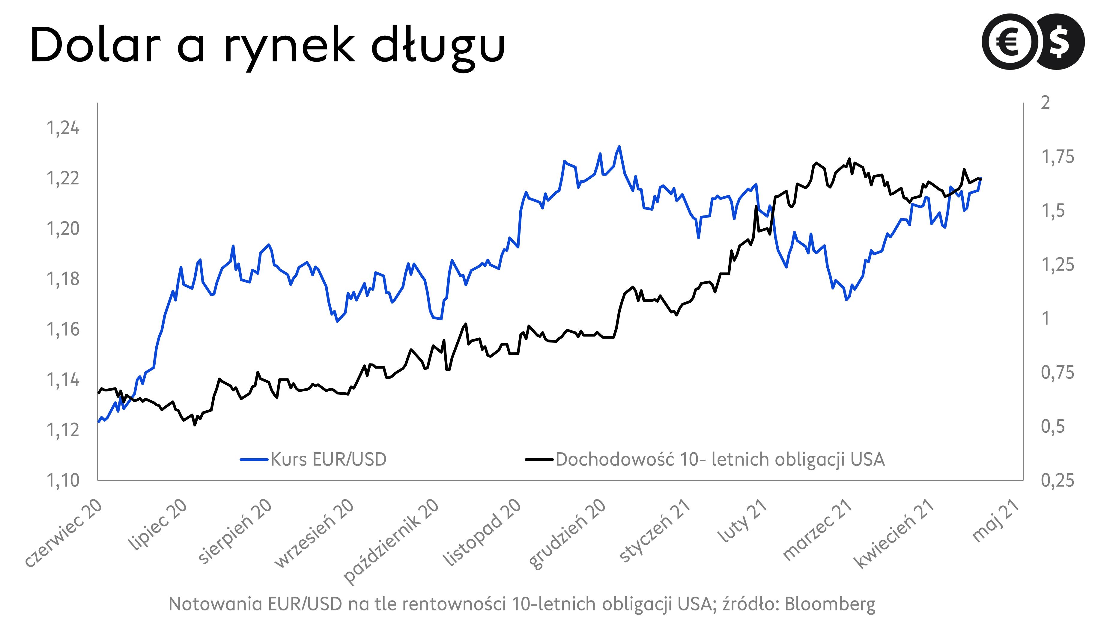 """Wykres kursu dolara i dziesięcioletnich obligacji USA; źródło"""" Bloomberg"""