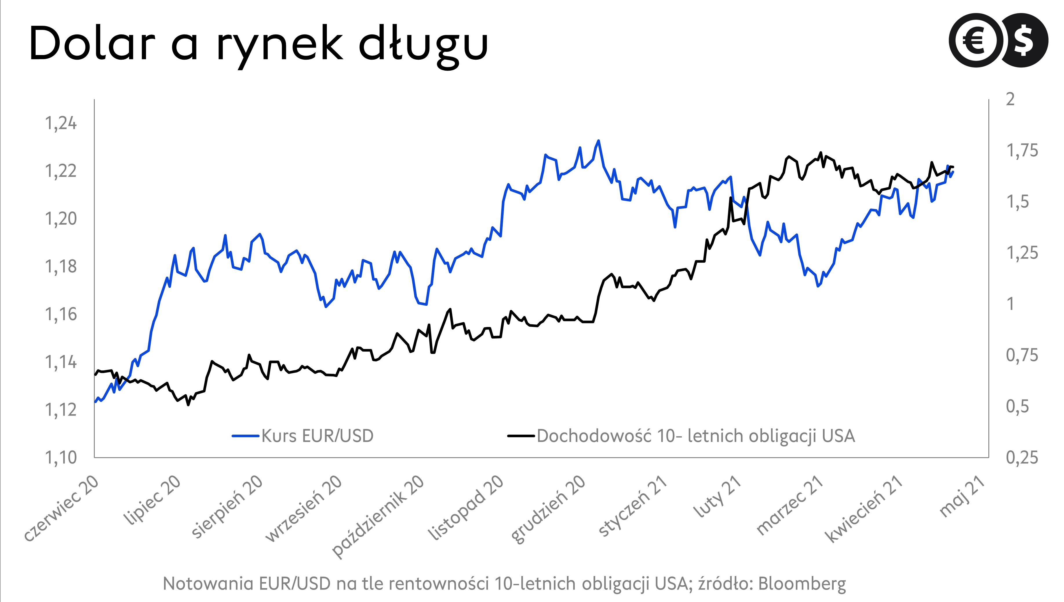 Kurs dolara na tle rentowności dziesięcioletnich obligacji USA; źródło: Bloomberg