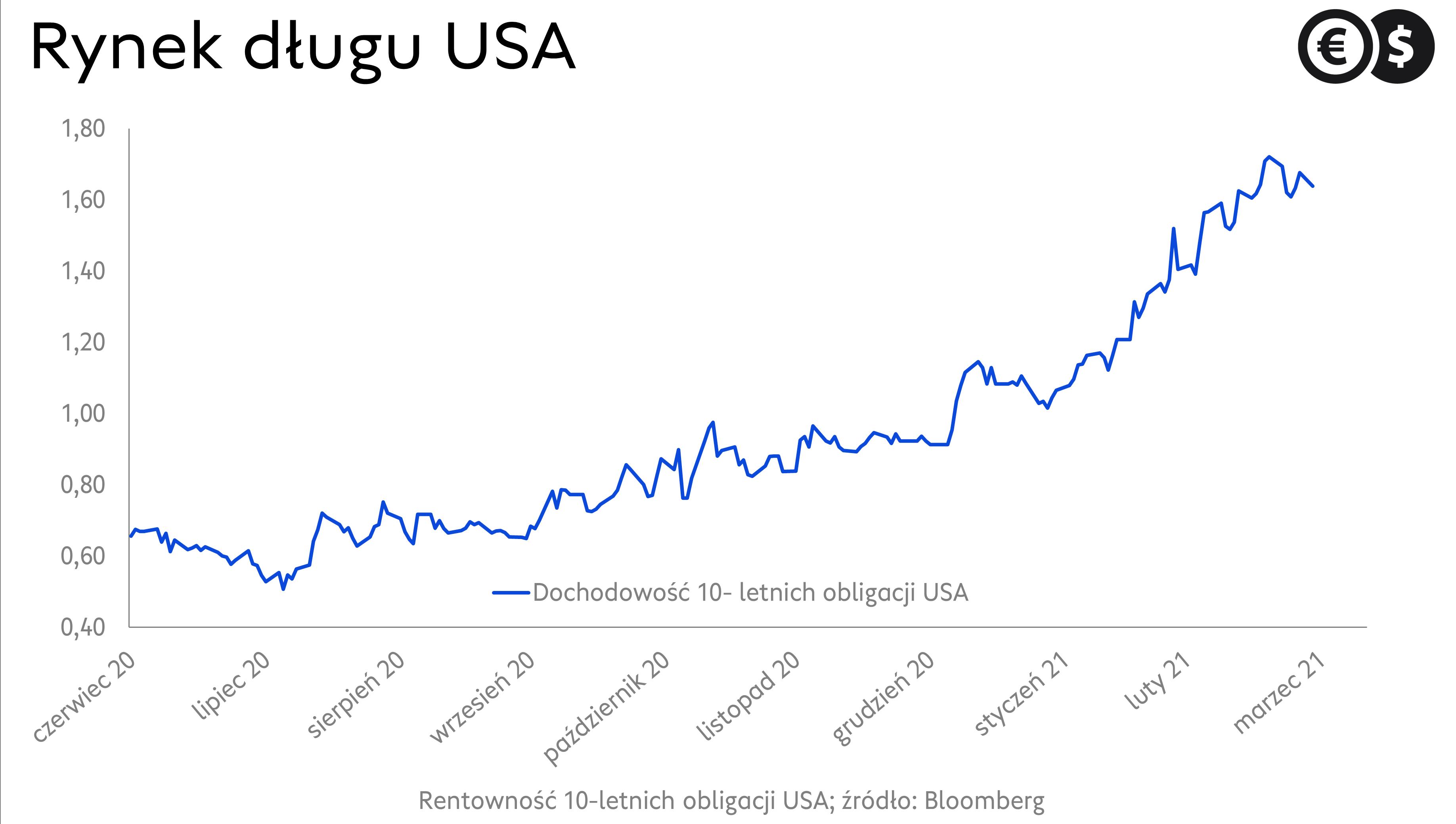 Obligacje USA. Wykres dochodowości 10- letnich papierów skarbowych USA; źródło: Bloomberg.