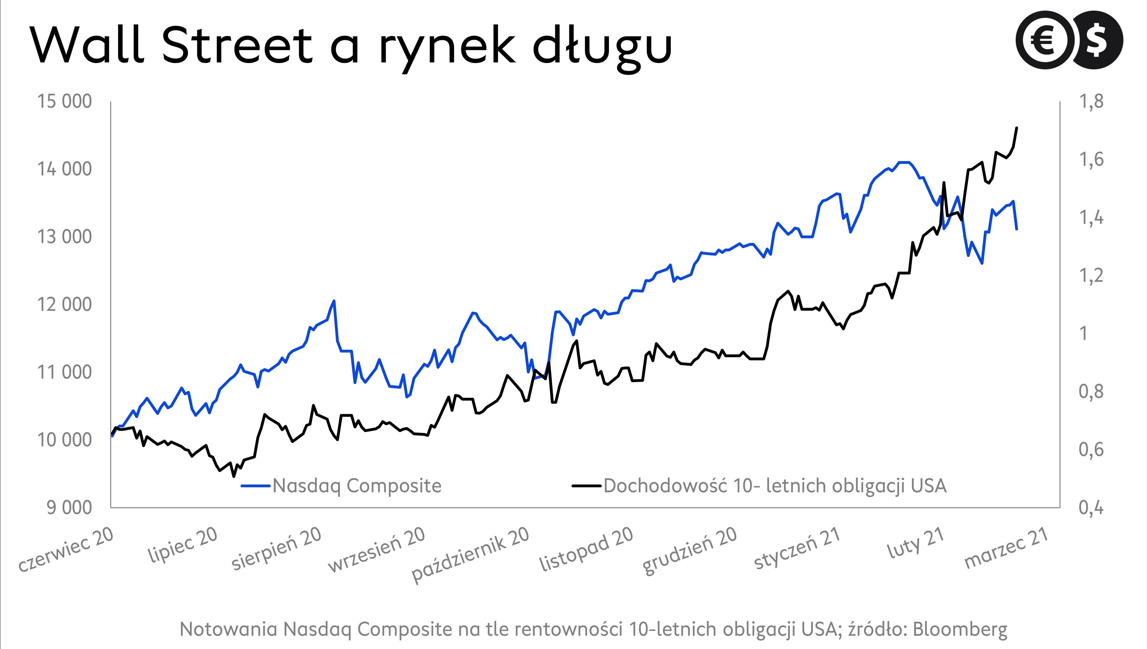 Rynek długu, wykres rentowności 10-letnich obligacji USA i Nasdaq Composite; żródło: Bloomberg
