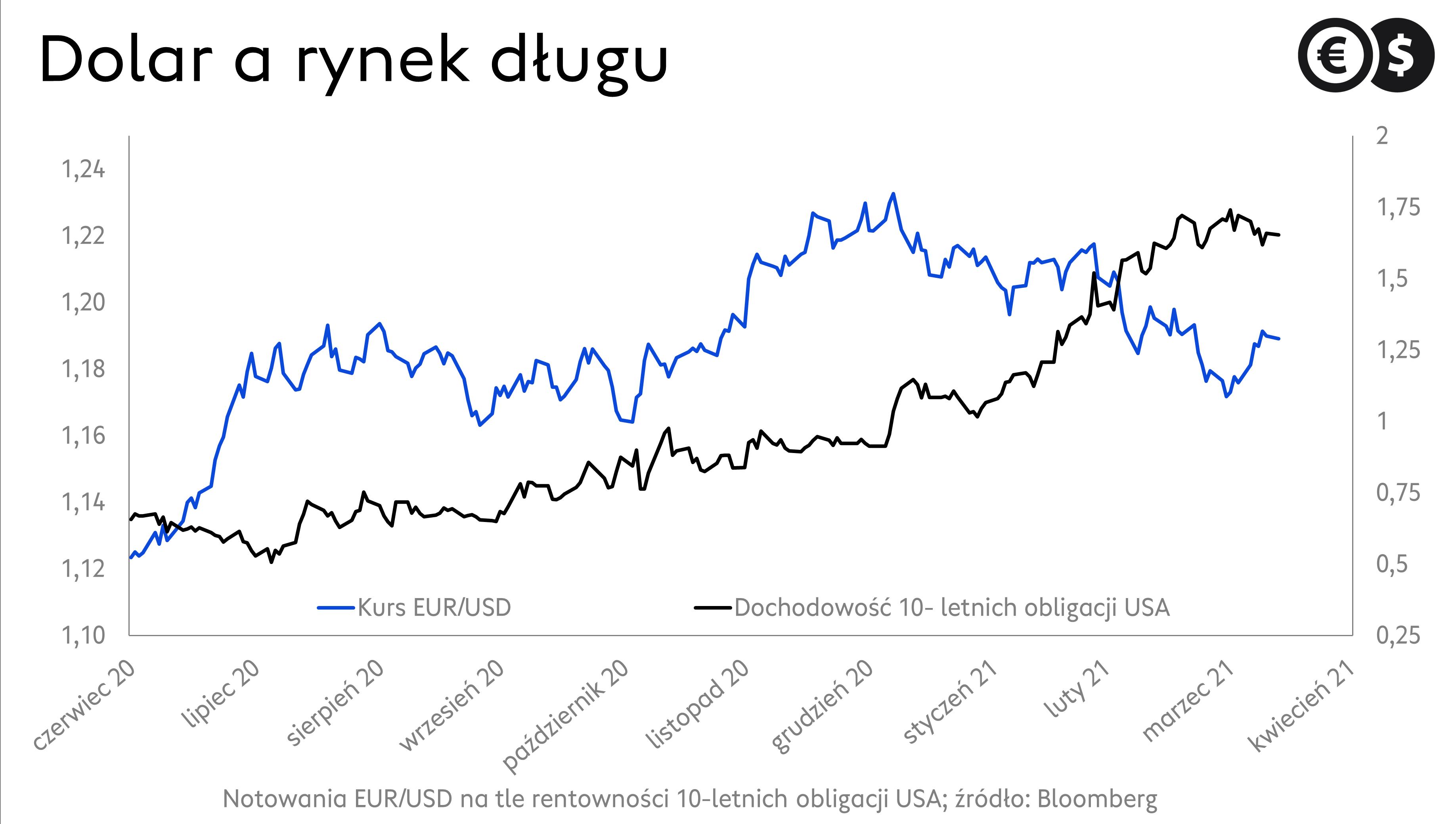 Rynek obligacji skarbowych USA i kurs EUR/USD; źródło: Bloomberg