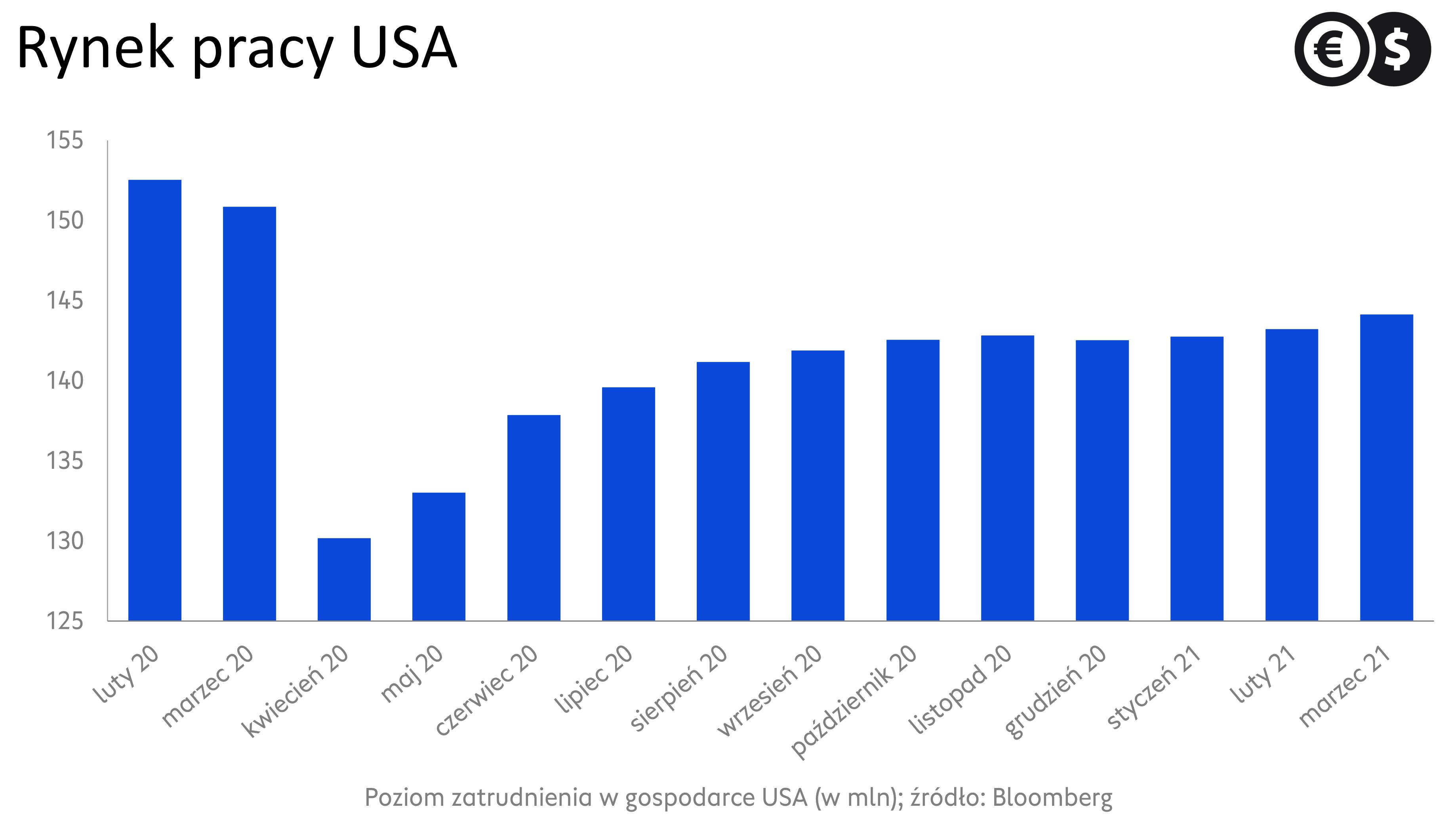 Rynek pracy USA. Zatrudnienie w sektorze pozarolniczym