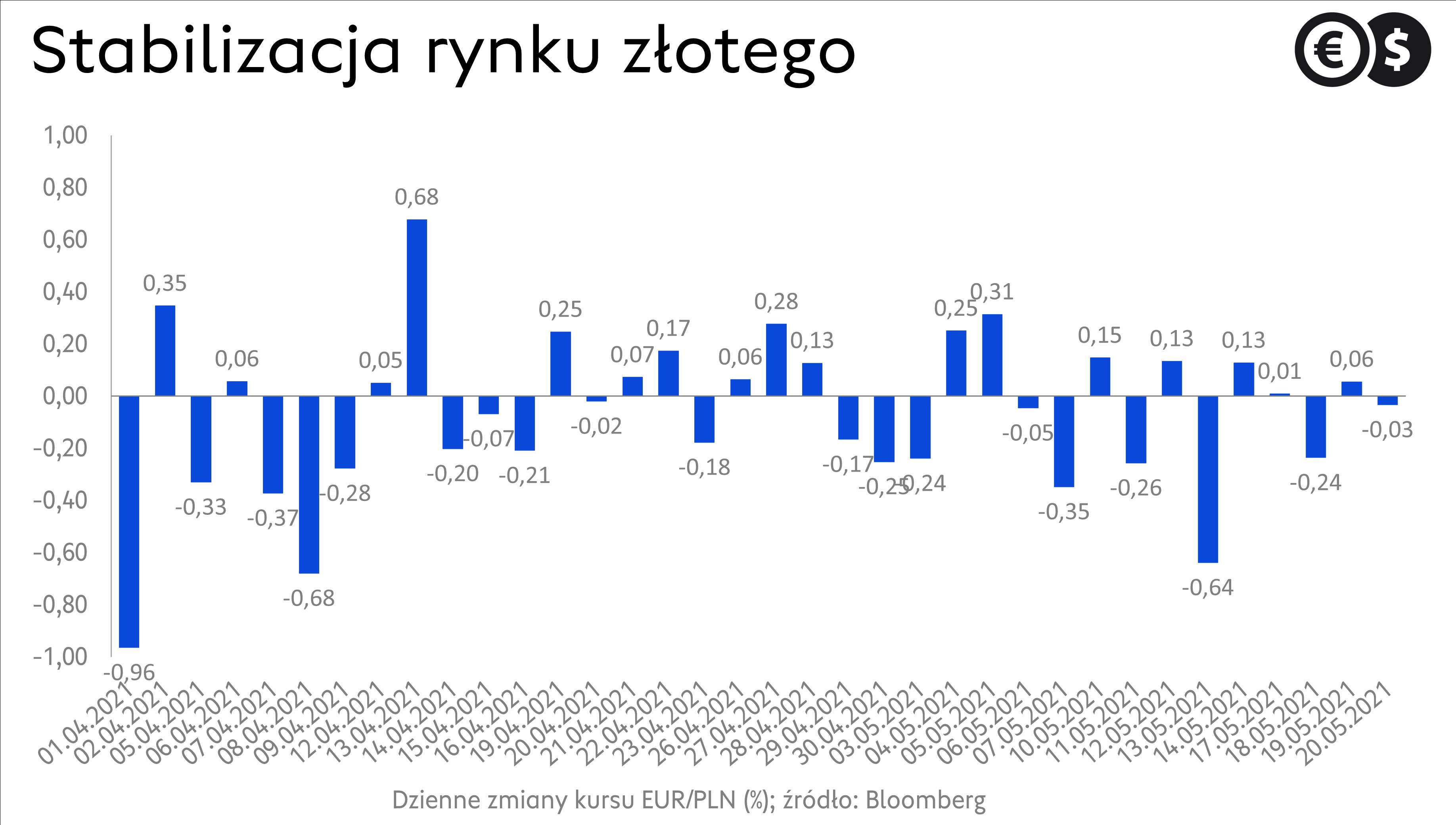 Kurs euro, dzienne zmiany EUR/PLN; źródło: Bloomberg